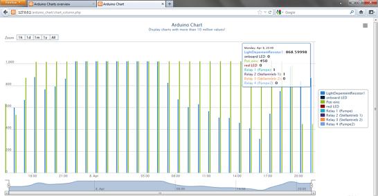 Beispiel für ein Arduino simple Charts Column Diagramm