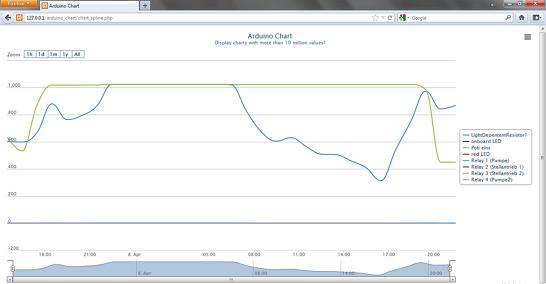 Beispiel für ein einfaches Line Digramm mit Arduino simple Charts